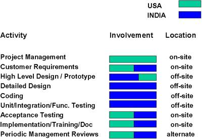 high involvement management